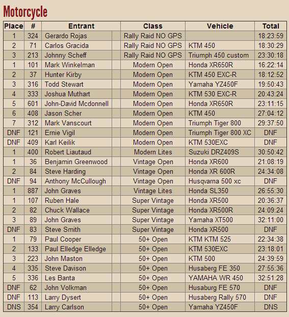 NORRA mexican 1000 results